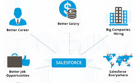 salesforce key features